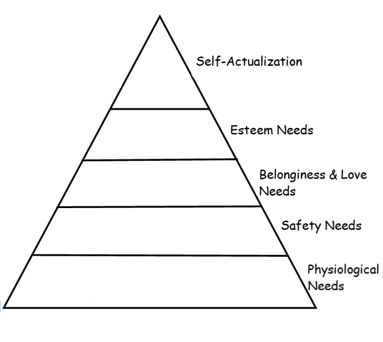 Diary Series Fifth System Maslow S Hierarchy Of Needs